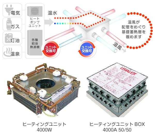 電気タイプのLEGALETT®(レガレット)ヒーティングユニット