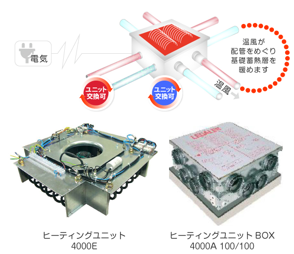 温水タイプのLEGALETT®(レガレット)ヒーティングユニット