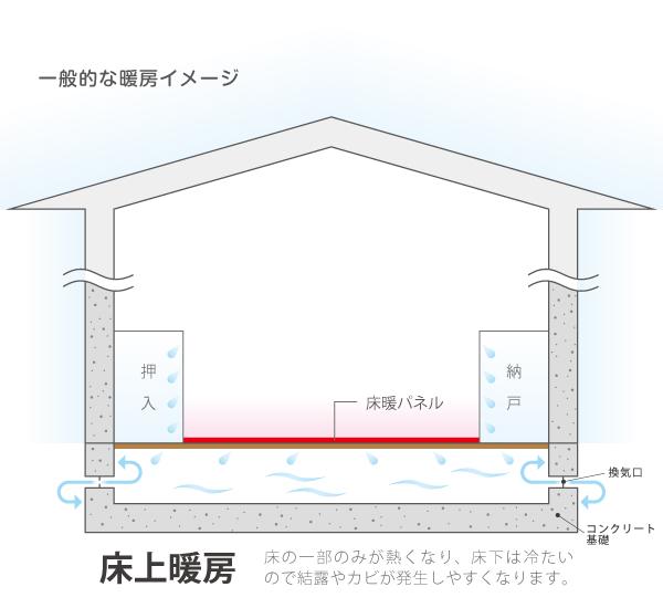 一般的な床暖房