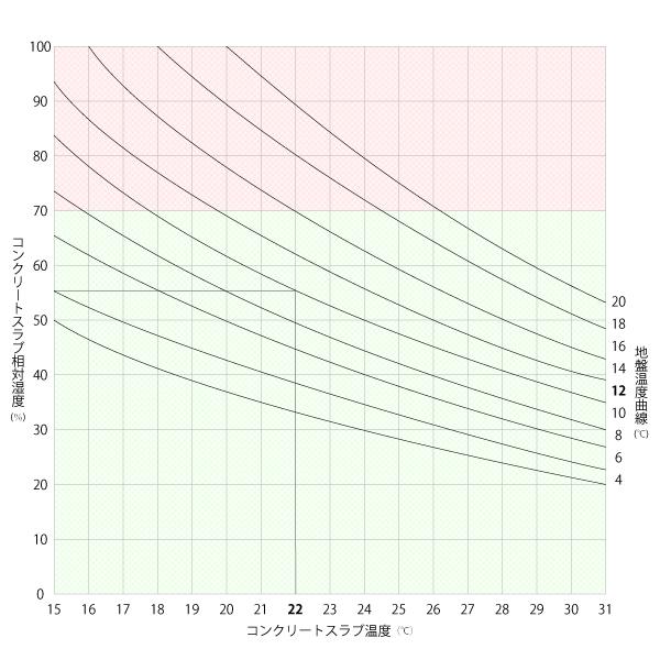 レガレットコンクリートスラブ湿度・温度グラフ